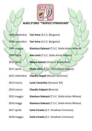 XIV Trofeo Stradivari di calciotavolo