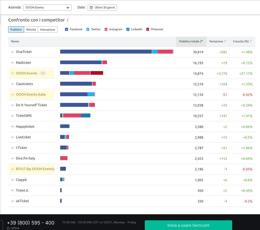 Confronto canali social OOOH.Events vs competitors - Users - Semrush 7 settembre 2021